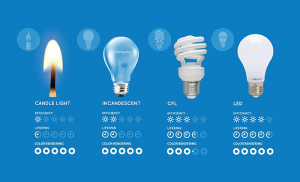 led lighting raleigh, replace led bulbs, cary, raleigh, durham